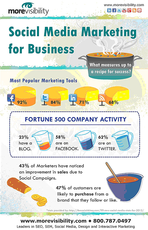 Social Media Marketing Business Infographic