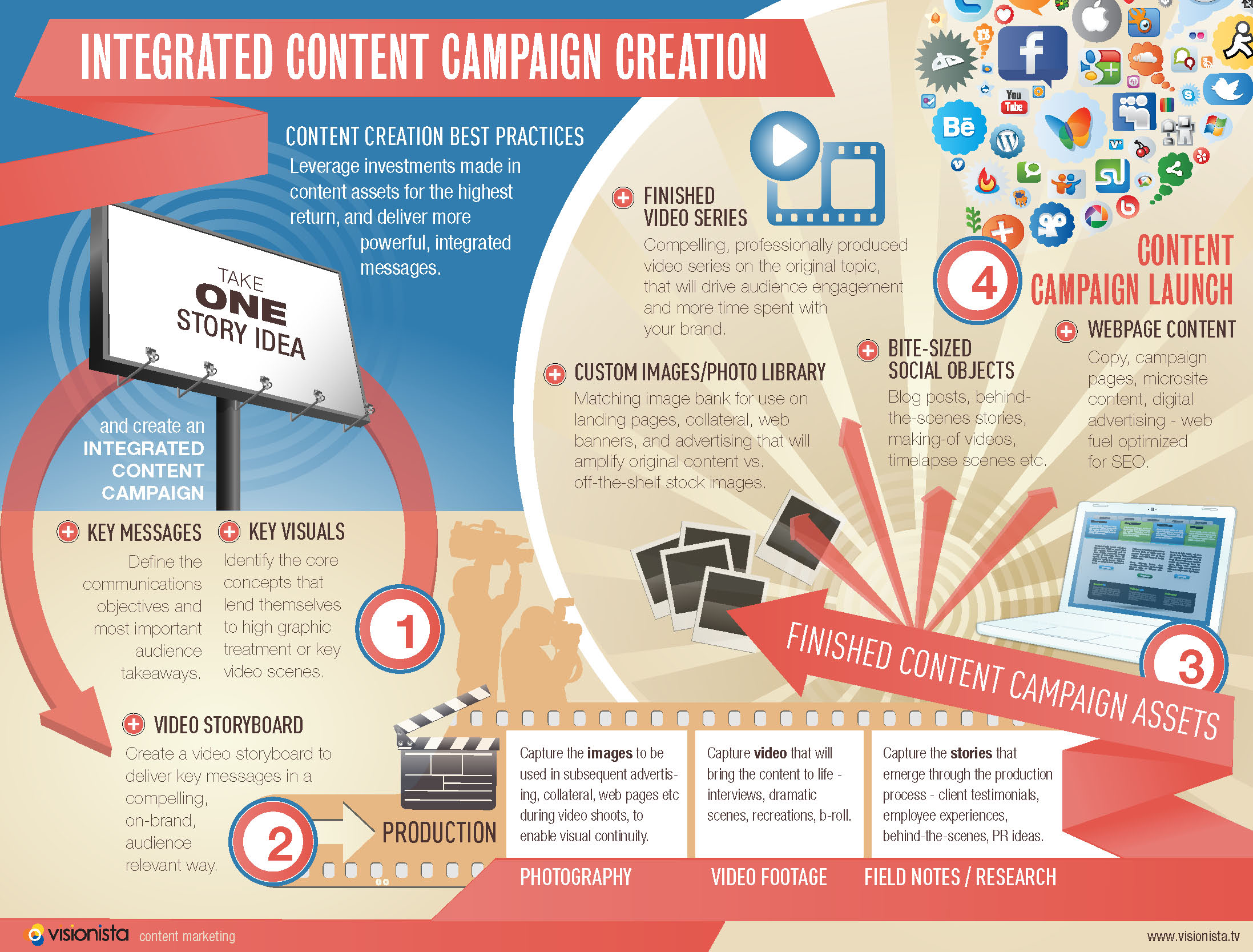 website-content-creation-copywriting-infographic